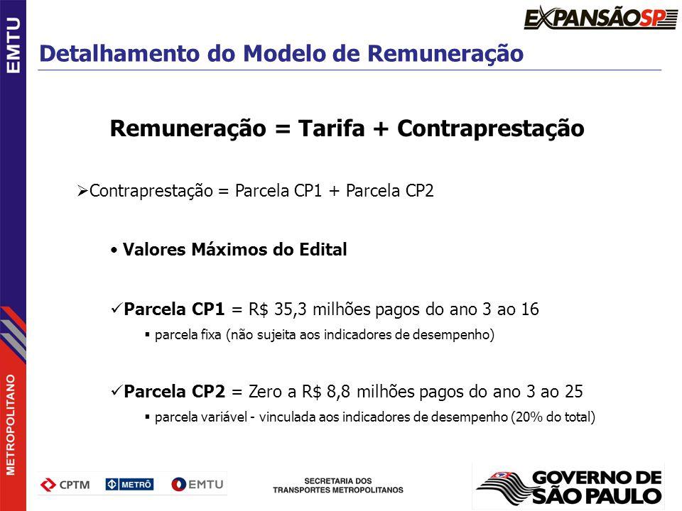 Remuneração = Tarifa + Contraprestação Contraprestação = Parcela CP1 + Parcela CP2 Valores Máximos do Edital Parcela CP1 = R$ 35,3 milhões pagos do an