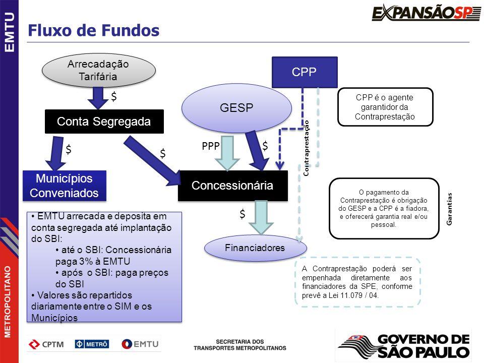 GESP Concessionária PPP CPP é o agente garantidor da Contraprestação O pagamento da Contraprestação é obrigação do GESP e a CPP é a fiadora, e oferece