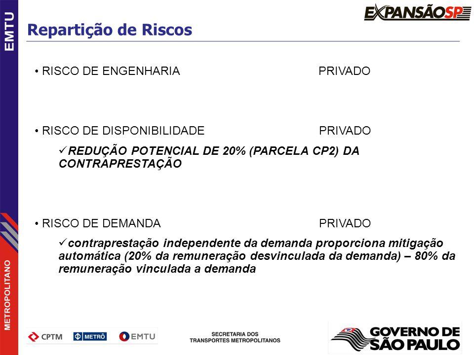 RISCO DE ENGENHARIA PRIVADO RISCO DE DISPONIBILIDADEPRIVADO REDUÇÃO POTENCIAL DE 20% (PARCELA CP2) DA CONTRAPRESTAÇÃO RISCO DE DEMANDA PRIVADO contrap