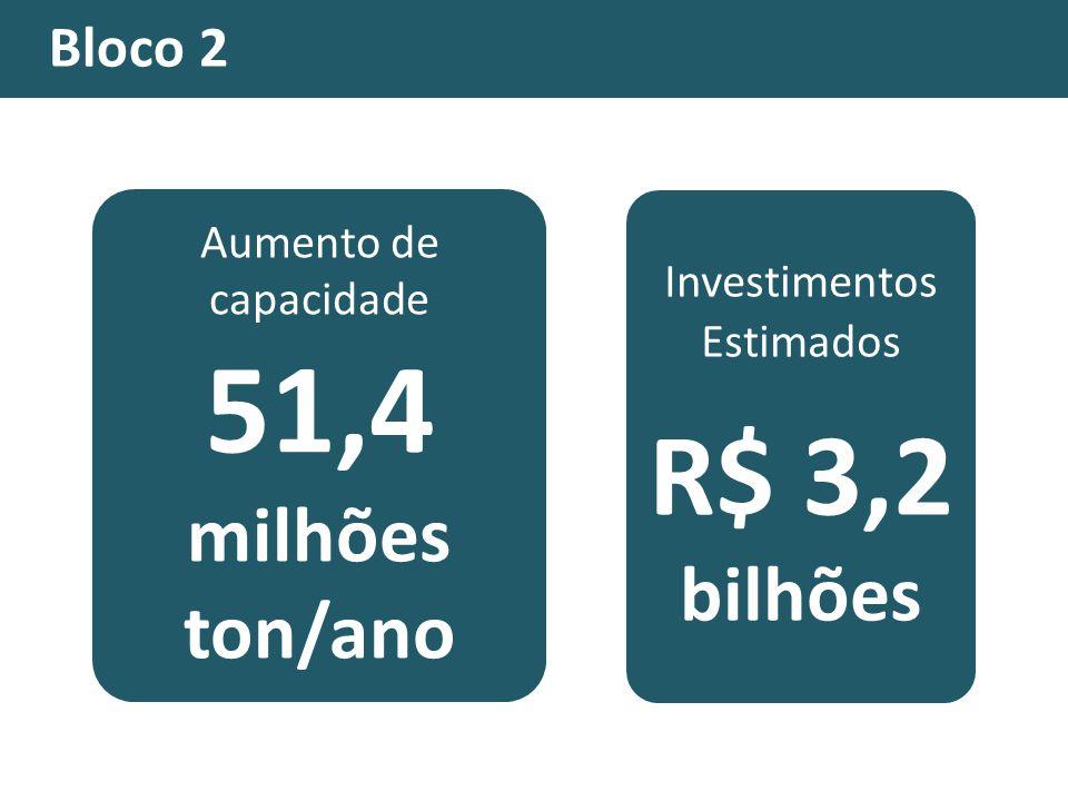 Investimentos Estimados R$ 3,2 bilhões Aumento de capacidade 51,4 milhões ton/ano Bloco 2