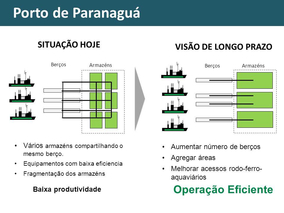 Porto de Paranaguá Berços Armazéns SITUAÇÃO HOJE BerçosArmazéns VISÃO DE LONGO PRAZO Vários armazéns compartilhando o mesmo berço. Equipamentos com ba