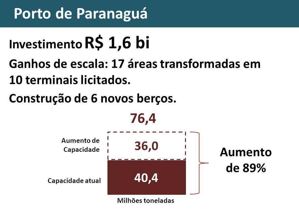 Investimento R$ 1,6 bi Ganhos de escala: 17 áreas transformadas em 10 terminais licitados. Construção de 6 novos berços. Porto de Paranaguá 36,0 Capac