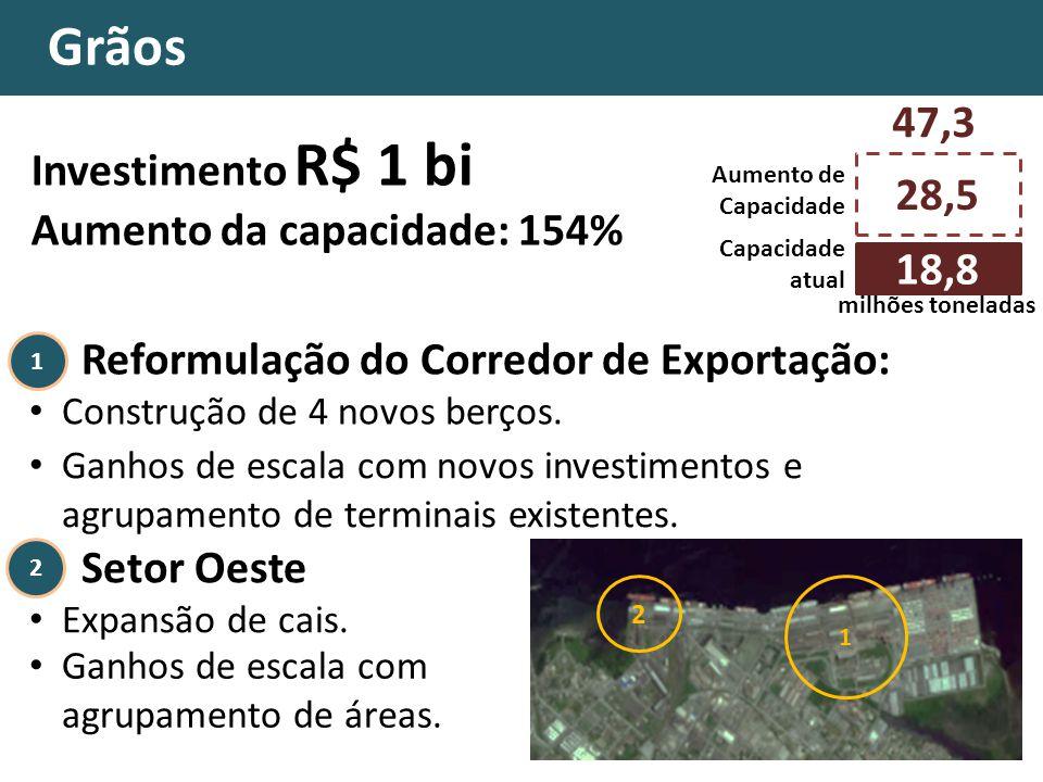 Grãos Reformulação do Corredor de Exportação: Construção de 4 novos berços. 28,5 Capacidade atual milhões toneladas Ganhos de escala com novos investi