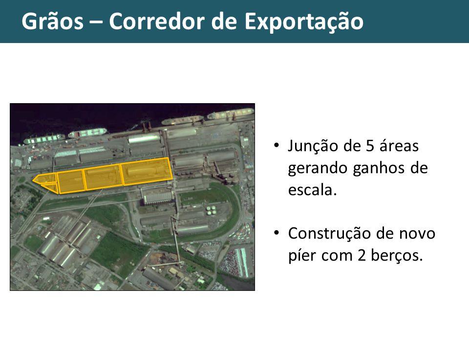 Grãos – Corredor de Exportação Junção de 5 áreas gerando ganhos de escala. Construção de novo píer com 2 berços.