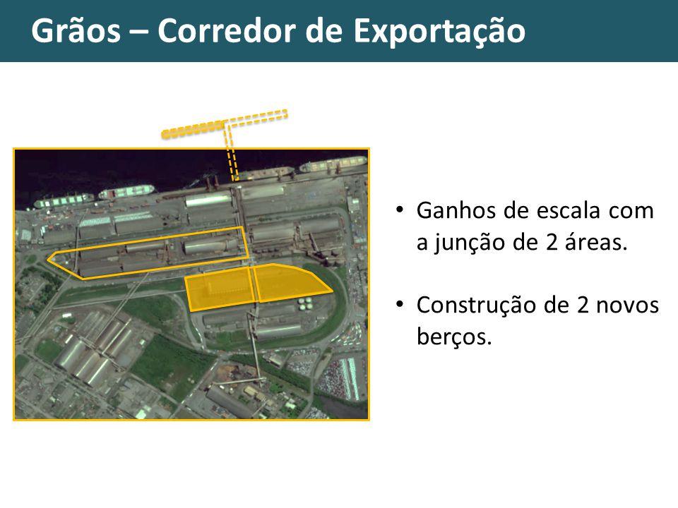Grãos – Corredor de Exportação Ganhos de escala com a junção de 2 áreas. Construção de 2 novos berços.
