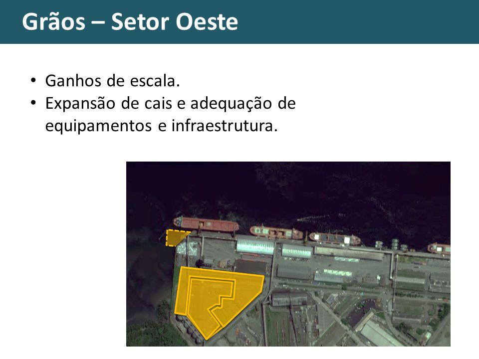 Grãos – Setor Oeste Ganhos de escala. Expansão de cais e adequação de equipamentos e infraestrutura.