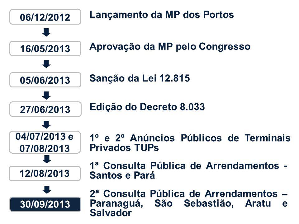 Aprovação da MP pelo Congresso Sanção da Lei 12.815 Lançamento da MP dos Portos 1º e 2º Anúncios Públicos de Terminais Privados TUPs 1ª Consulta Públi