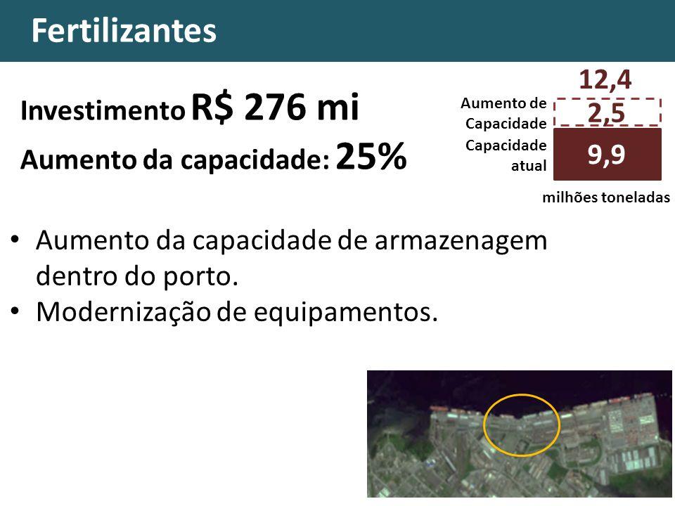 Fertilizantes Aumento da capacidade de armazenagem dentro do porto. Modernização de equipamentos. Investimento R$ 276 mi Aumento da capacidade: 25% 2,