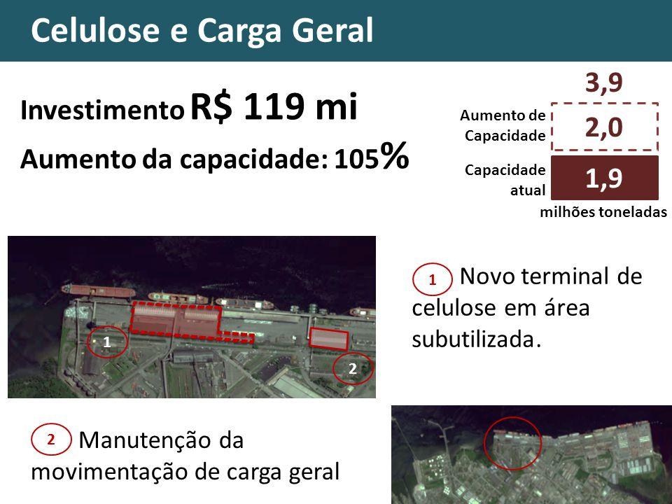 Celulose Celulose e Carga Geral Investimento R$ 119 mi Aumento da capacidade: 105 % 2,0 Capacidade atual 1,9 Aumento de Capacidade 3,9 Novo terminal d