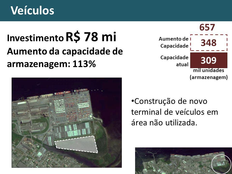 Celulose Veículos Investimento R$ 78 mi Aumento da capacidade de armazenagem: 113% 348 Capacidade atual mil unidades (armazenagem) 309 Aumento de Capa