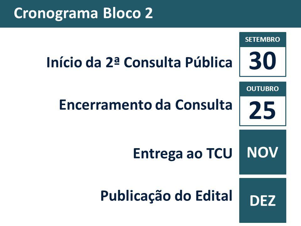 Cronograma Bloco 2 Início da 2ª Consulta Pública Encerramento da Consulta Entrega ao TCU Publicação do Edital 30 NOV SETEMBRO OUTUBRO DEZ 25