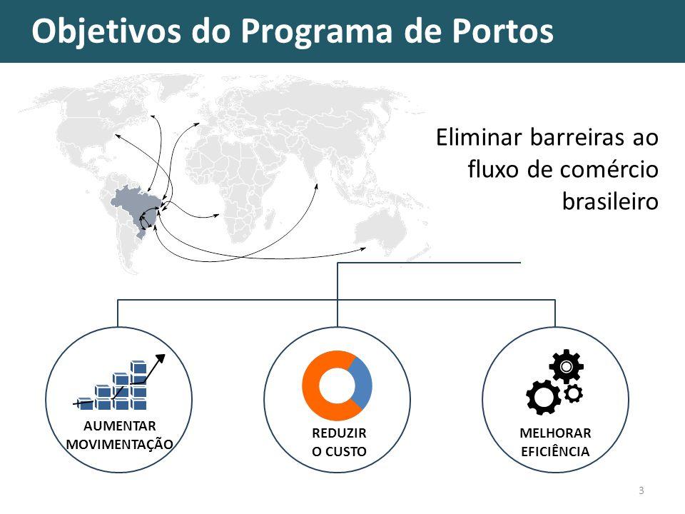 Objetivos do Programa de Portos 3 Eliminar barreiras ao fluxo de comércio brasileiro MELHORAR EFICIÊNCIA AUMENTAR MOVIMENTAÇÃO REDUZIR O CUSTO