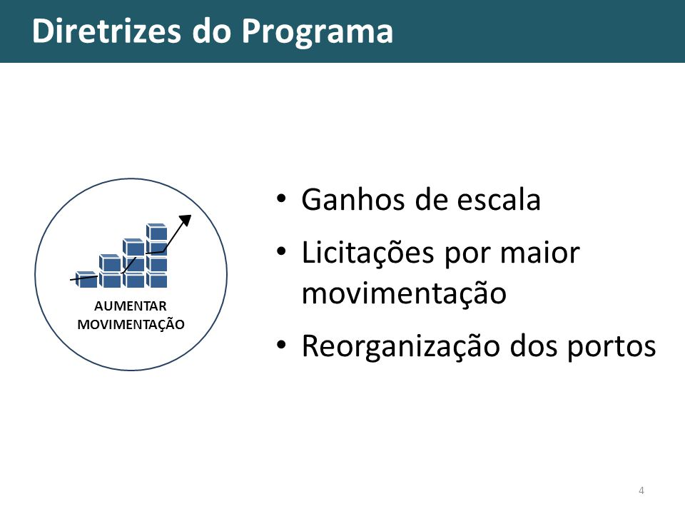 Diretrizes do Programa 4 AUMENTAR MOVIMENTAÇÃO Ganhos de escala Licitações por maior movimentação Reorganização dos portos