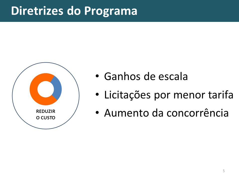 Diretrizes do Programa 5 Ganhos de escala Licitações por menor tarifa Aumento da concorrência REDUZIR O CUSTO