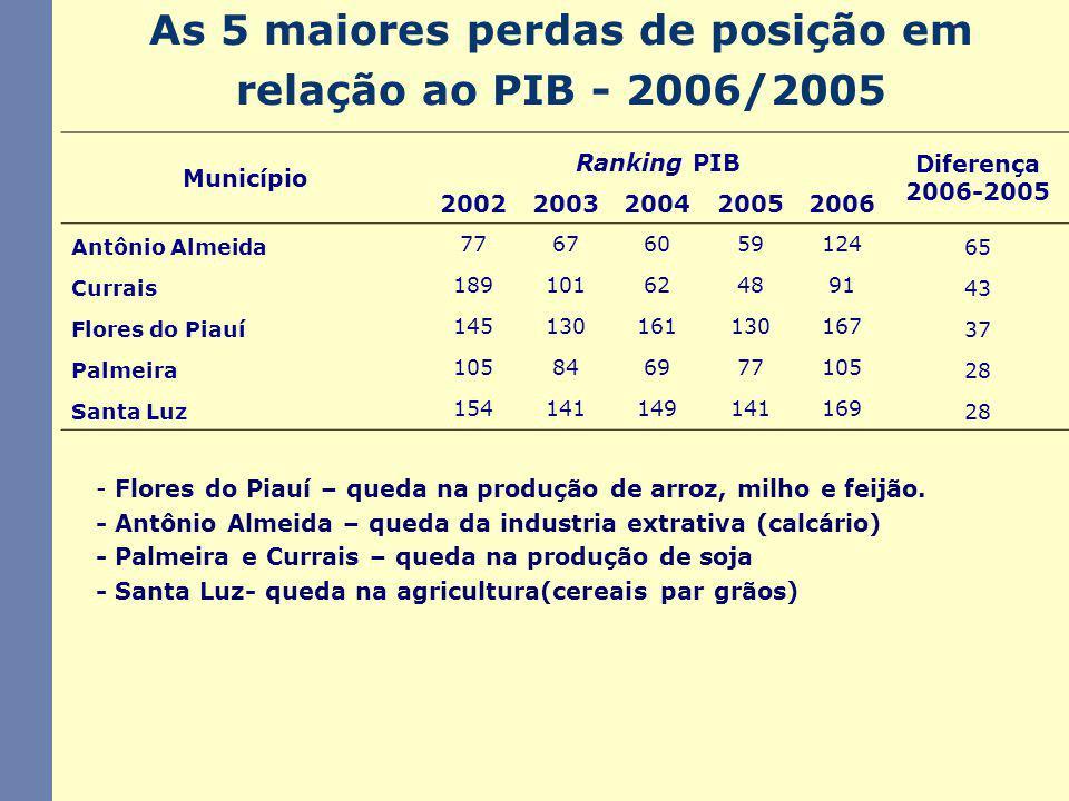 As 5 maiores perdas de posição em relação ao PIB - 2006/2005 - Flores do Piauí – queda na produção de arroz, milho e feijão. - Antônio Almeida – queda