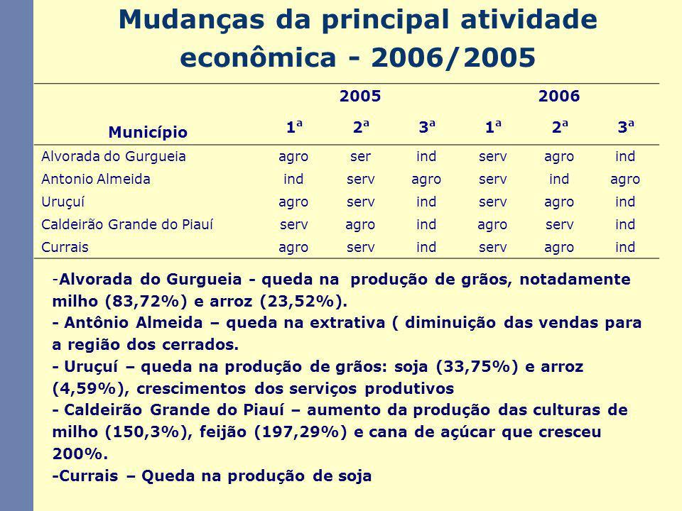Mudanças da principal atividade econômica - 2006/2005 -Alvorada do Gurgueia - queda na produção de grãos, notadamente milho (83,72%) e arroz (23,52%).