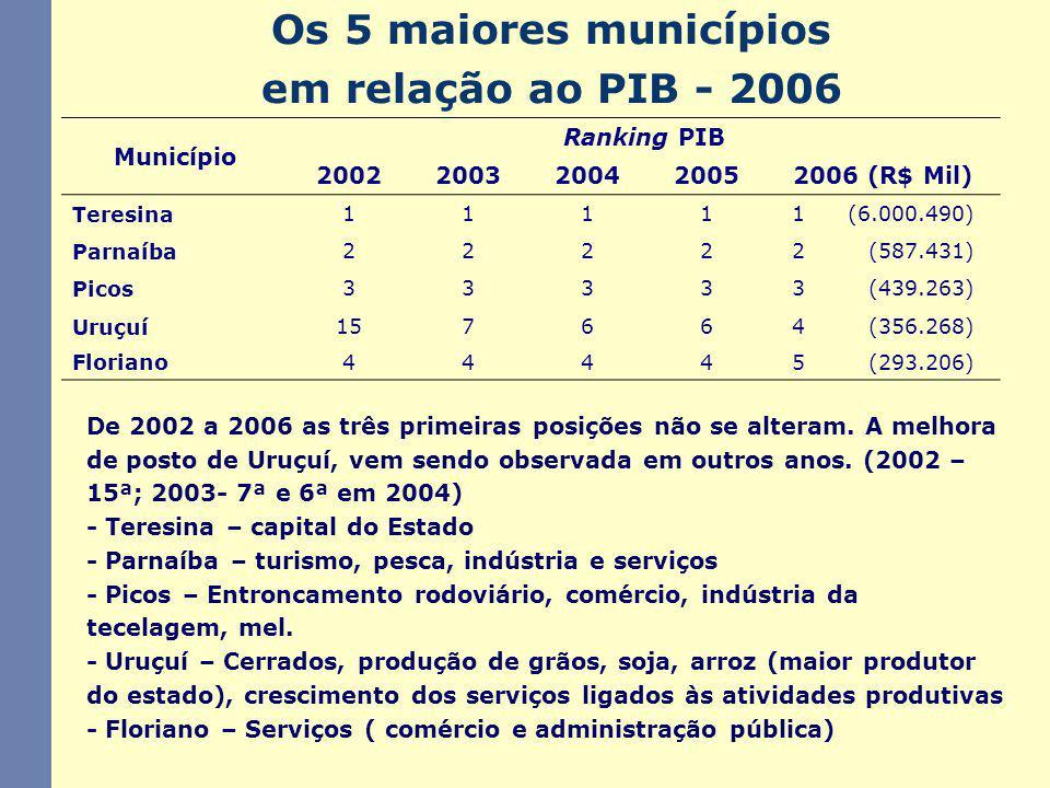 PIB Municipal - Participação percentual Teresina – 46,91%População – 801.971 Parnaíba, Picos, Uruçui, Floriano – 13,10%População – 290.677 Demais Municípios – 39,98%População – 1.943.642