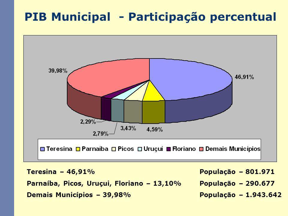 PIB Municipal - Participação percentual Teresina – 46,91%População – 801.971 Parnaíba, Picos, Uruçui, Floriano – 13,10%População – 290.677 Demais Muni