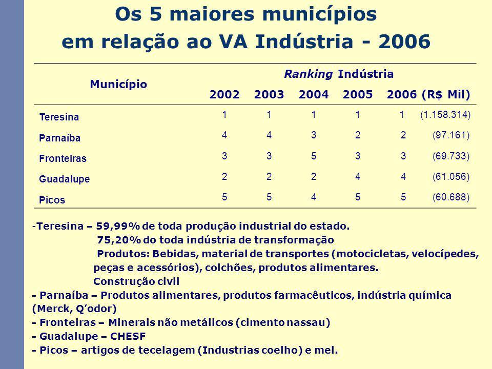 Os 5 maiores municípios em relação ao VA Indústria - 2006 -Teresina – 59,99% de toda produção industrial do estado. 75,20% do toda indústria de transf