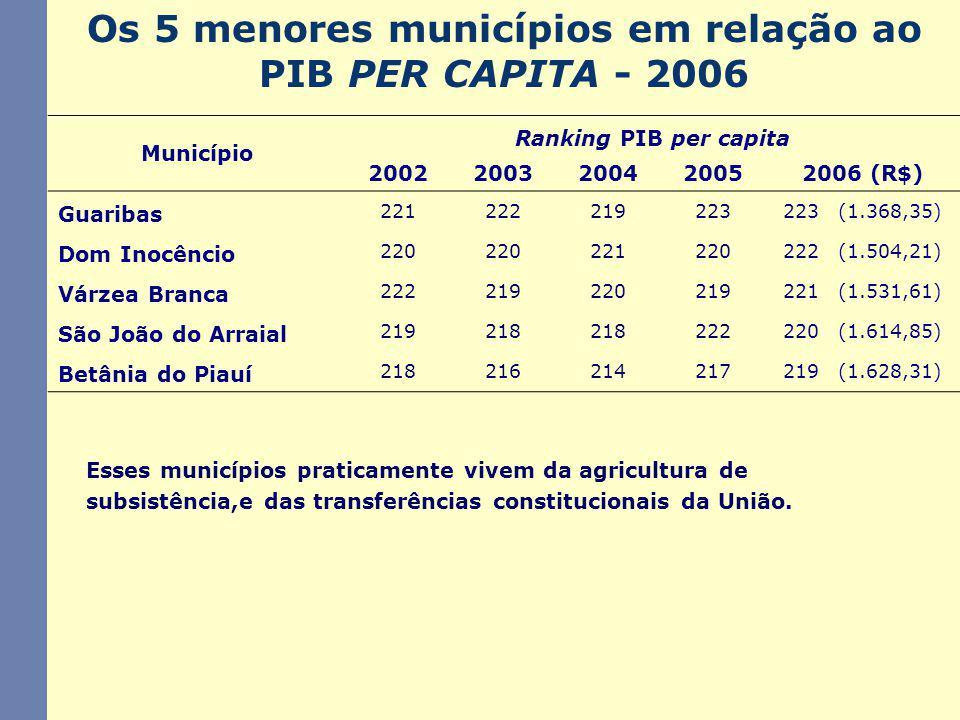 Os 5 menores municípios em relação ao PIB PER CAPITA - 2006 Município Ranking PIB per capita 20022003200420052006 (R$) Guaribas 221222219223223 (1.368,35) Dom Inocêncio 220 221220222 (1.504,21) Várzea Branca 222219220219221 (1.531,61) São João do Arraial 219218 222220 (1.614,85) Betânia do Piauí 218216214217219 (1.628,31) Esses municípios praticamente vivem da agricultura de subsistência,e das transferências constitucionais da União.