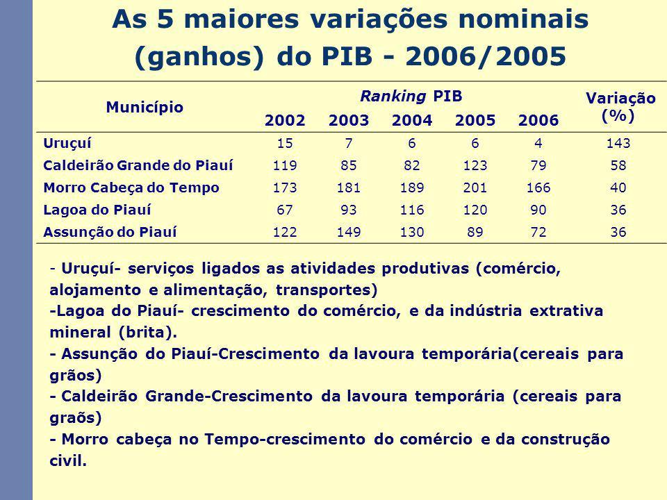 As 5 maiores variações nominais (ganhos) do PIB - 2006/2005 - Uruçuí- serviços ligados as atividades produtivas (comércio, alojamento e alimentação, transportes) -Lagoa do Piauí- crescimento do comércio, e da indústria extrativa mineral (brita).