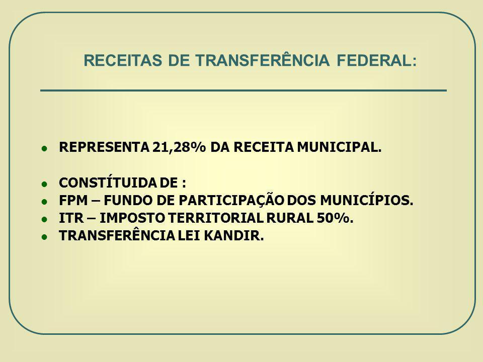 REPRESENTA 21,28% DA RECEITA MUNICIPAL.