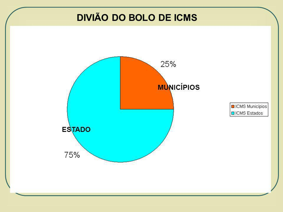 DIVIÃO DO BOLO DE ICMS MUNICÍPIOS ESTADO