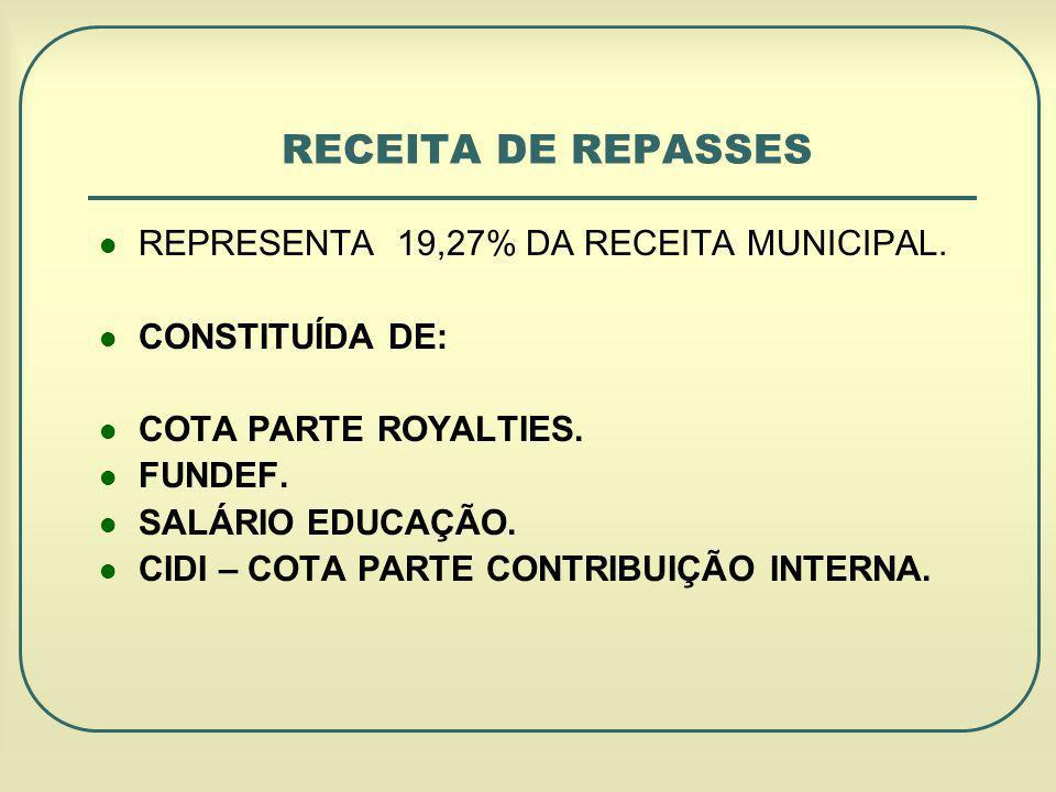 REPRESENTA 19,27% DA RECEITA MUNICIPAL.CONSTITUÍDA DE: COTA PARTE ROYALTIES.