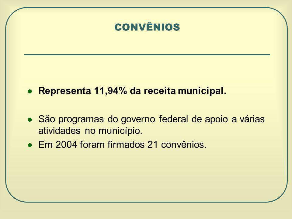 CONVÊNIOS Representa 11,94% da receita municipal.
