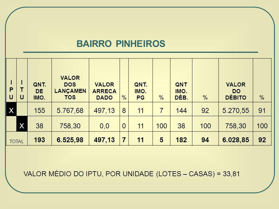 BAIRRO PINHEIROS IPUIPU ITUITU QNT.DE IMO. VALOR DOS LANÇAMEN TOS VALOR ARRECA DADO% QNT.