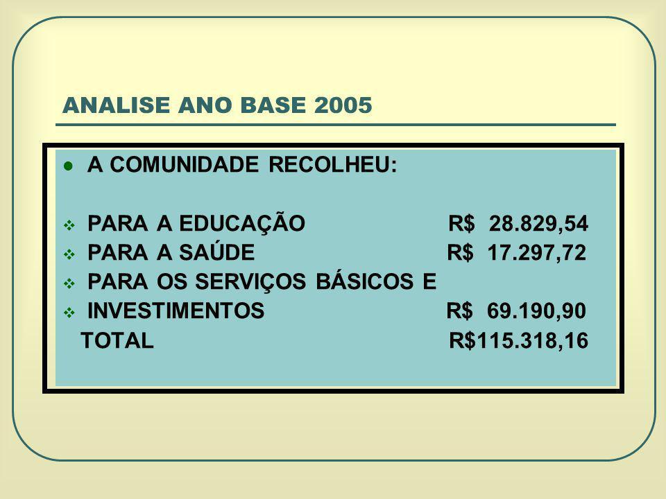 ANALISE ANO BASE 2005 A COMUNIDADE RECOLHEU: PARA A EDUCAÇÃO R$ 28.829,54 PARA A SAÚDE R$ 17.297,72 PARA OS SERVIÇOS BÁSICOS E INVESTIMENTOS R$ 69.190,90 TOTAL R$115.318,16
