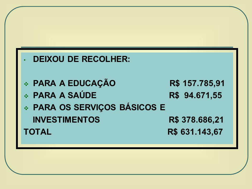 DEIXOU DE RECOLHER: PARA A EDUCAÇÃO R$ 157.785,91 PARA A SAÚDE R$ 94.671,55 PARA OS SERVIÇOS BÁSICOS E INVESTIMENTOS R$ 378.686,21 TOTAL R$ 631.143,67