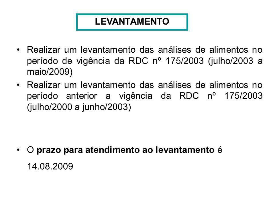 Realizar um levantamento das análises de alimentos no período de vigência da RDC nº 175/2003 (julho/2003 a maio/2009) Realizar um levantamento das aná