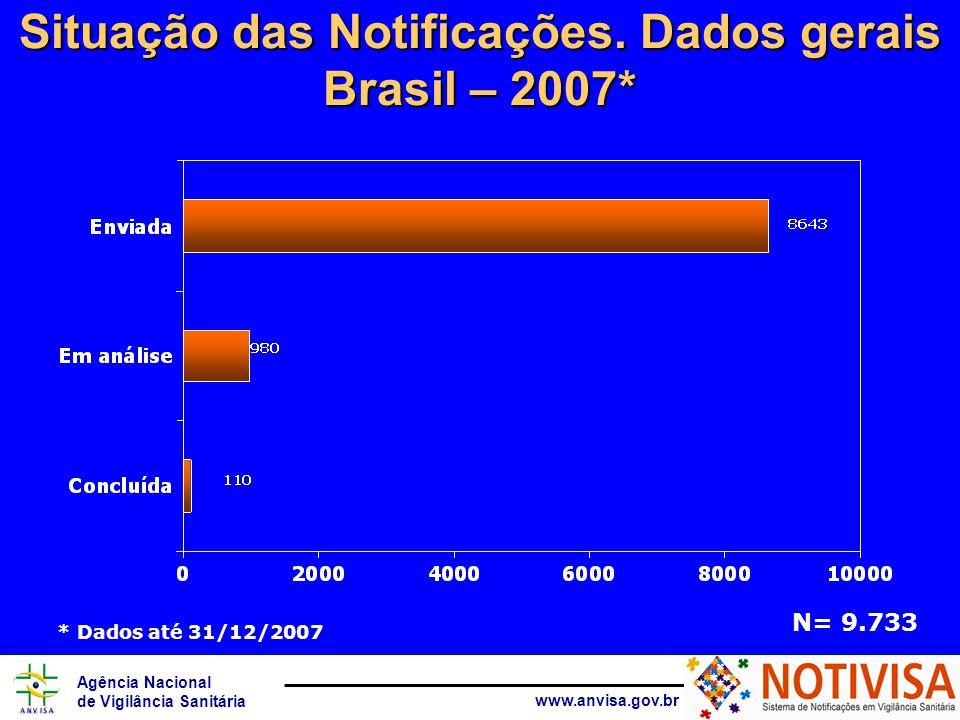 Agência Nacional de Vigilância Sanitária www.anvisa.gov.br Situação das Notificações. Dados gerais Brasil – 2007* * Dados até 31/12/2007 N= 9.733