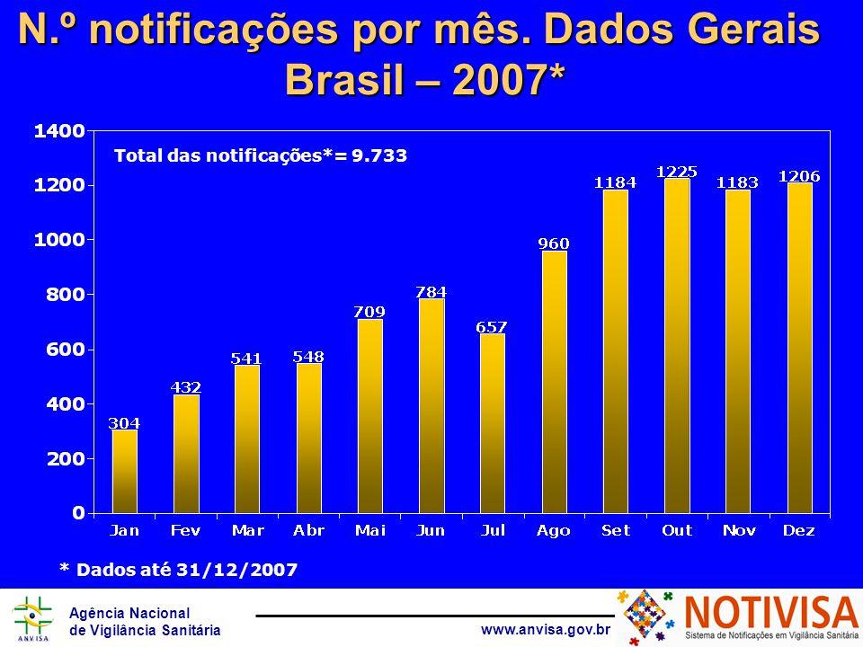 Agência Nacional de Vigilância Sanitária www.anvisa.gov.br N.º notificações por mês. Dados Gerais Brasil – 2007* Total das notificações*= 9.733 * Dado