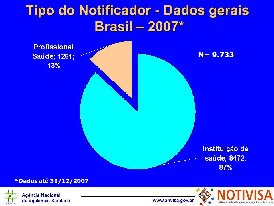 Agência Nacional de Vigilância Sanitária www.anvisa.gov.br *Dados até 31/12/2007 Tipo do notificador detalhado % das notificações por tipo detalhado do notificador.