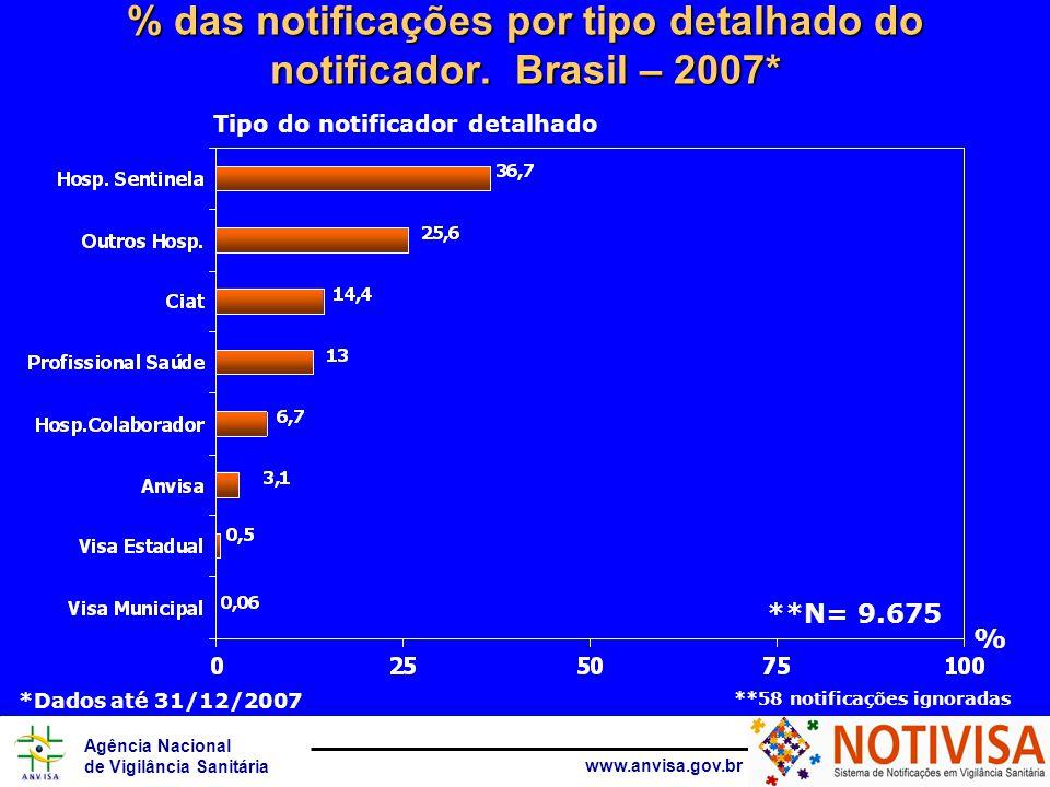 Agência Nacional de Vigilância Sanitária www.anvisa.gov.br *Dados até 31/12/2007 Tipo do notificador detalhado % das notificações por tipo detalhado d