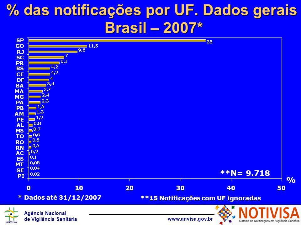 Agência Nacional de Vigilância Sanitária www.anvisa.gov.br % das notificações por UF. Dados gerais Brasil – 2007* **15 Notificações com UF ignoradas %