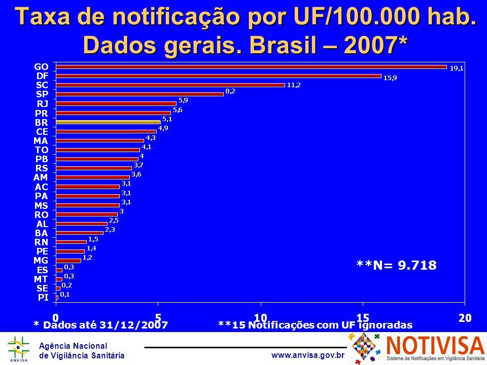 Agência Nacional de Vigilância Sanitária www.anvisa.gov.br Taxa de notificação por UF/100.000 hab. Dados gerais. Brasil – 2007* **15 Notificações com