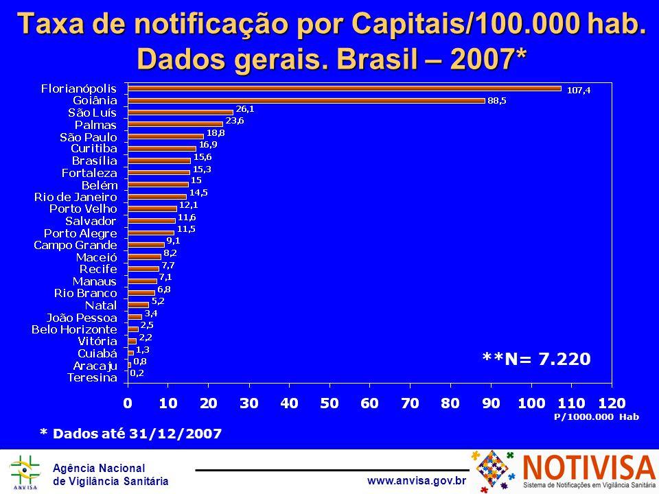 Agência Nacional de Vigilância Sanitária www.anvisa.gov.br Taxa de notificação por Capitais/100.000 hab. Dados gerais. Brasil – 2007* * Dados até 31/1