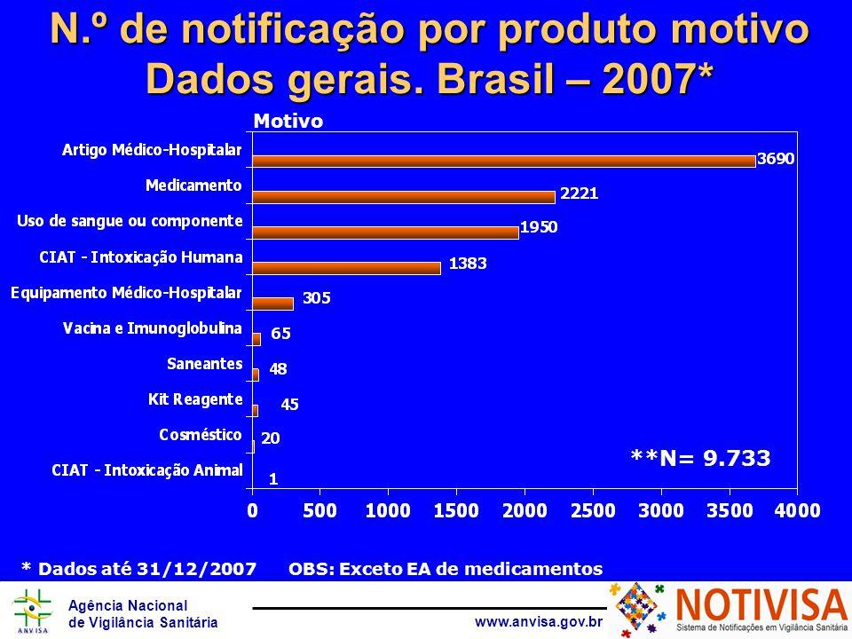 Agência Nacional de Vigilância Sanitária www.anvisa.gov.br N.º de notificação por produto motivo Dados gerais. Brasil – 2007* * Dados até 31/12/2007 O