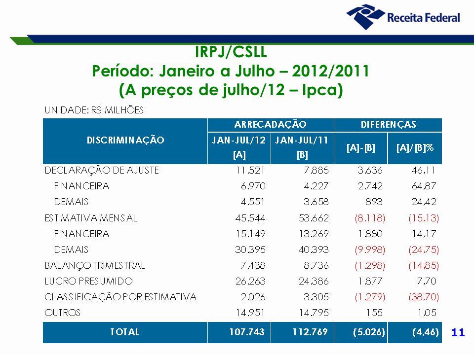 11 IRPJ/CSLL Período: Janeiro a Julho – 2012/2011 (A preços de julho/12 – Ipca)