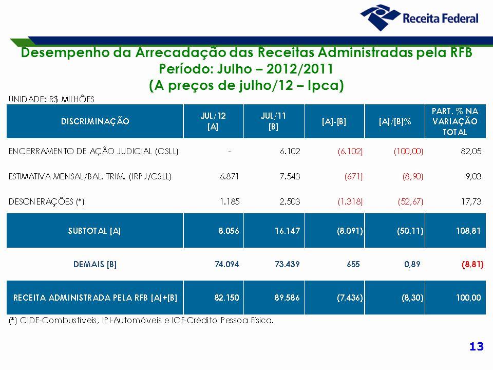 13 Desempenho da Arrecadação das Receitas Administradas pela RFB Período: Julho – 2012/2011 (A preços de julho/12 – Ipca)