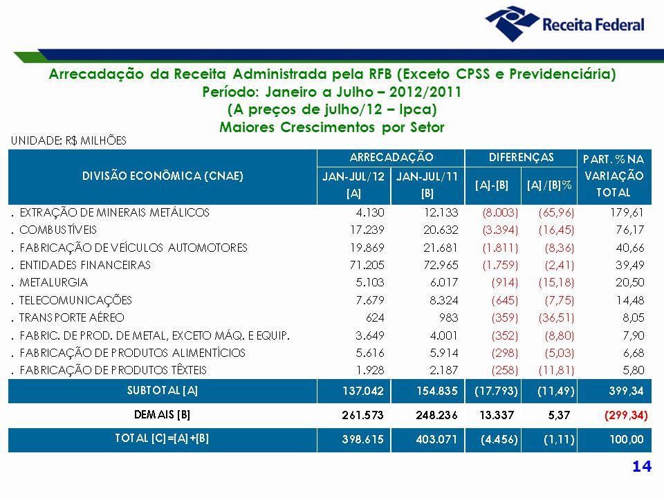 14 Arrecadação da Receita Administrada pela RFB (Exceto CPSS e Previdenciária) Período: Janeiro a Julho – 2012/2011 (A preços de julho/12 – Ipca) Maiores Crescimentos por Setor