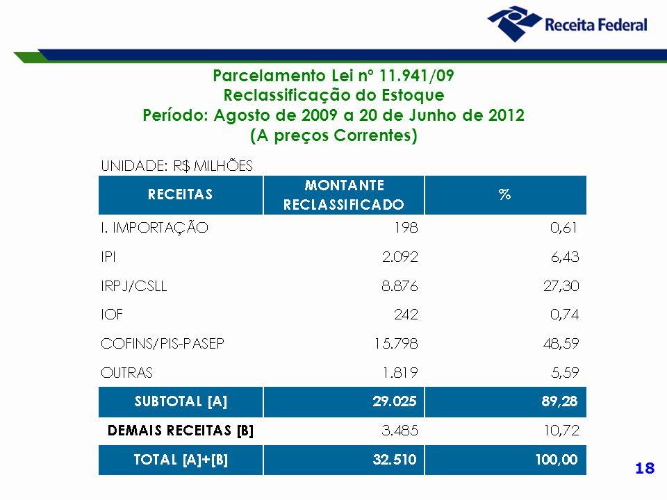 18 Parcelamento Lei nº 11.941/09 Reclassificação do Estoque Período: Agosto de 2009 a 20 de Junho de 2012 (A preços Correntes)