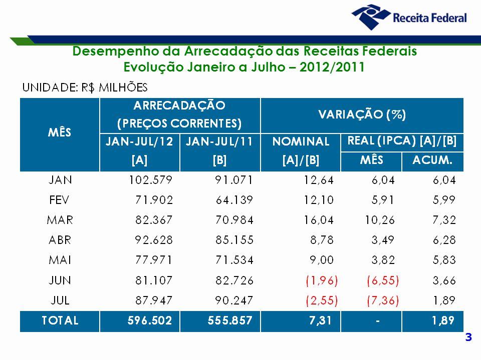 3 Desempenho da Arrecadação das Receitas Federais Evolução Janeiro a Julho – 2012/2011