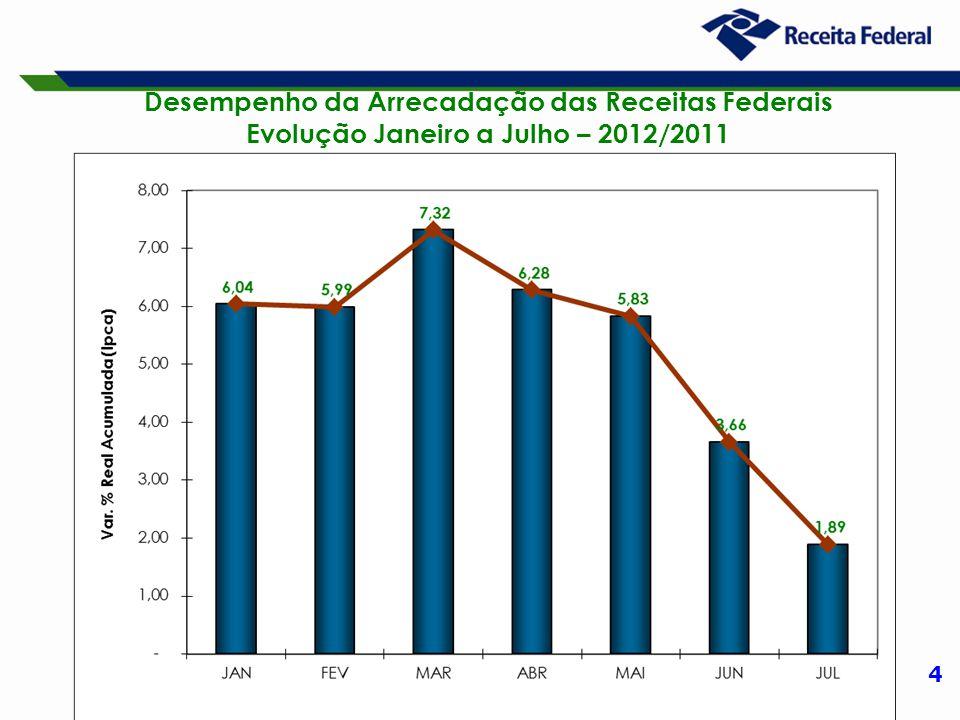 5 Desempenho da Arrecadação das Receitas Administradas pela RFB Evolução Janeiro a Julho – 2012/2011