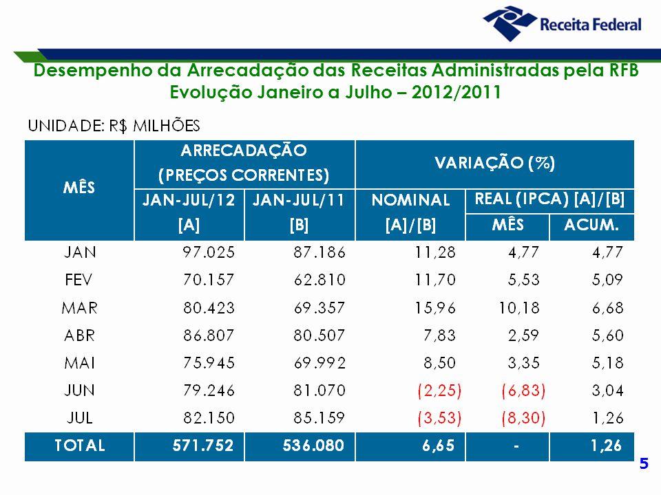 16 Arrecadação da Lei nº 11.941/09 Período: 2009 a 2011 e Janeiro a Julho de 2012 (A preços Correntes)