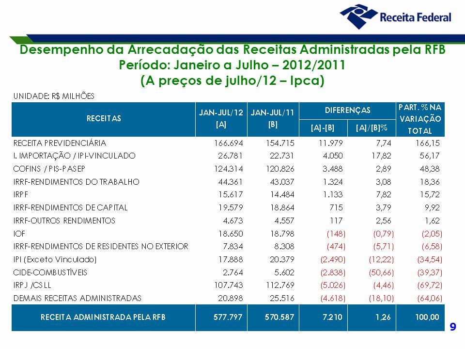 9 Desempenho da Arrecadação das Receitas Administradas pela RFB Período: Janeiro a Julho – 2012/2011 (A preços de julho/12 – Ipca)