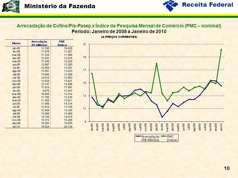 Ministério da Fazenda Receita Federal 10 Arrecadação de Cofins/Pis-Pasep x Índice da Pesquisa Mensal de Comércio (PMC – nominal) Período: Janeiro de 2008 a Janeiro de 2010